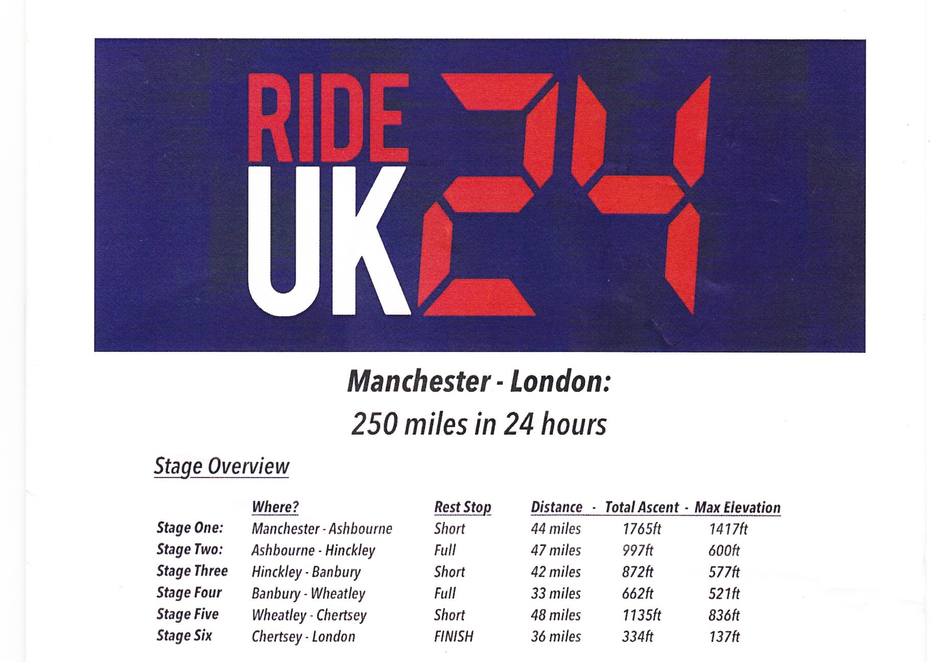 Distance and Elevation guide for the Manchester to London Cycling Challenge